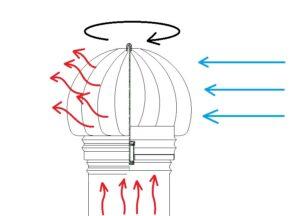 Comignolo eolico terminale girevole